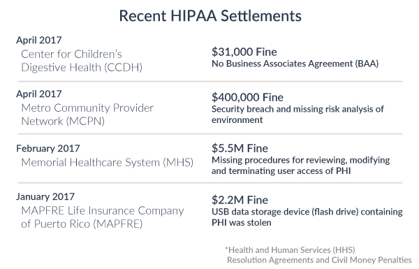 Procrastinating on HIPAA Compliance \u2013 a Costly Mistake Dash