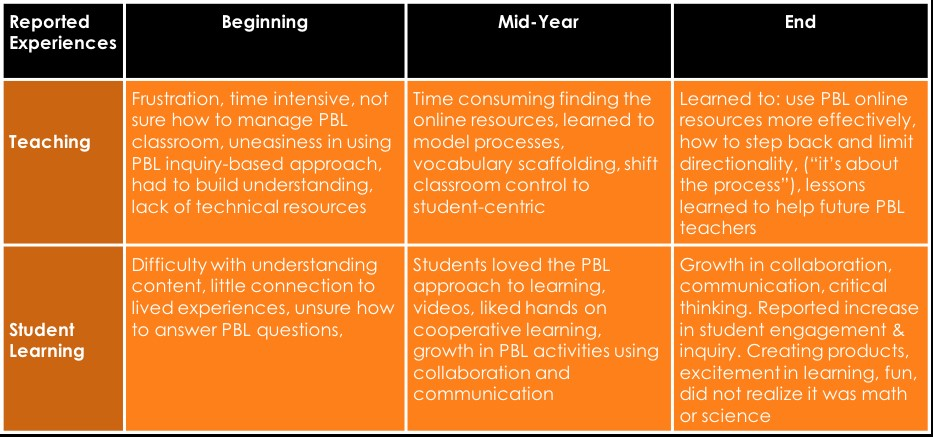 Study Confirms Project-Based Learning Has a Positive Impact on How