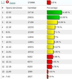 stats-navegadores-opera