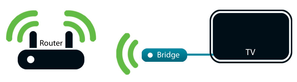 Transform Wired Devices Into Wireless With a Network Bridge - D-Link