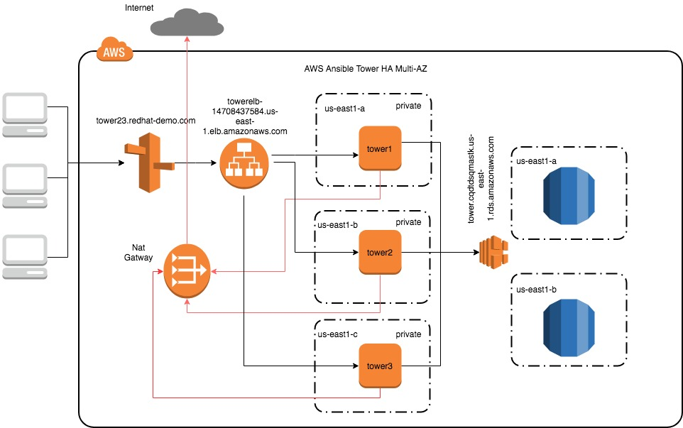 AWS Multi \u2013 AZ Ansible Tower Cluster backed by RDS and fronted by