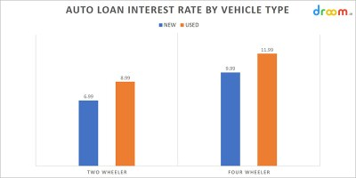 Car Loan Interest Rates in India 2019 Stats & Facts | Droom