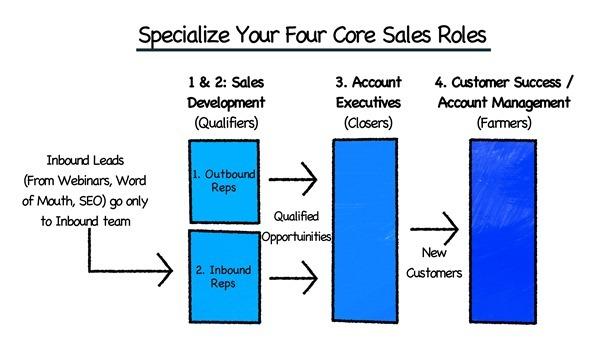 especialização do time de vendas