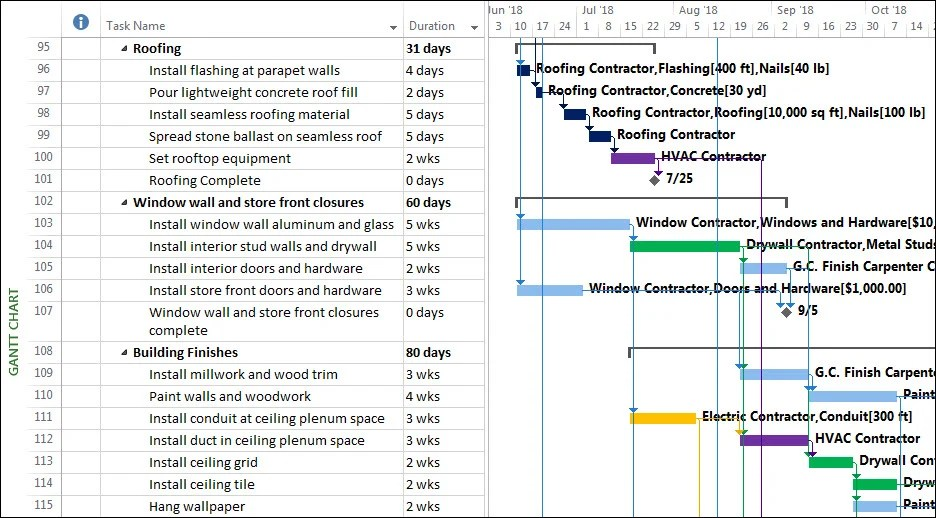 Using Flag Fields to Automatically Format Gantt Bar Colors \u2013 EPMA Blog