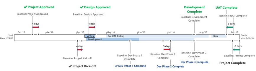 How to Put Baseline Information on a MS Project Timeline \u2013 Project