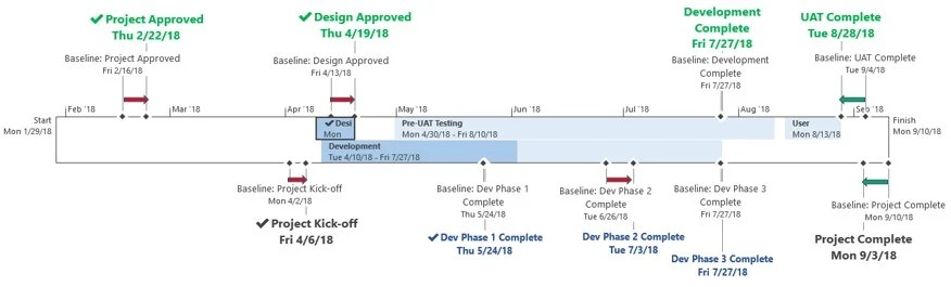 How to Put Baseline Information on a MS Project Timeline \u2013 EPMA Blog - project timelines