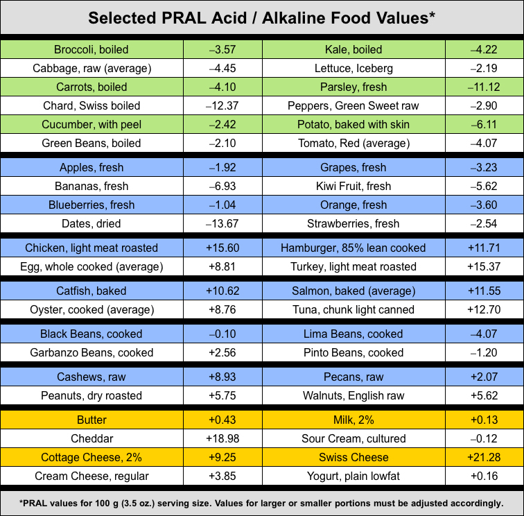 Alkaline Food Charts The Essential Cancer Nutrition Blog