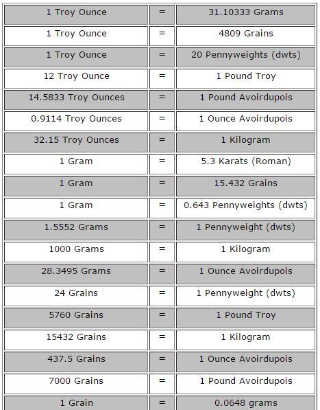 Weights and Measures Esslinger Watchmaker Supplies Blog - Part 2 - gram conversion chart