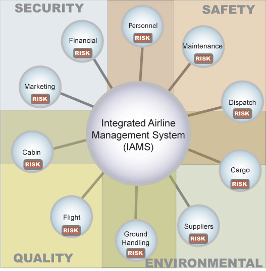 Integrated Aviation Management - Beyond Safety Management Software