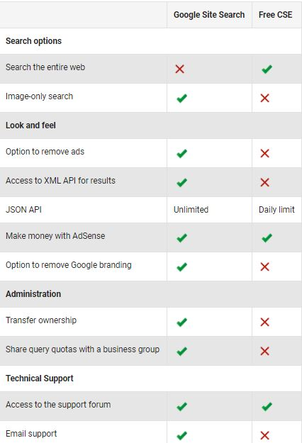 Google custom search vs site search (Top 5 differences)