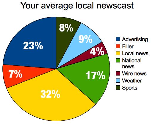 Average local TV newscast