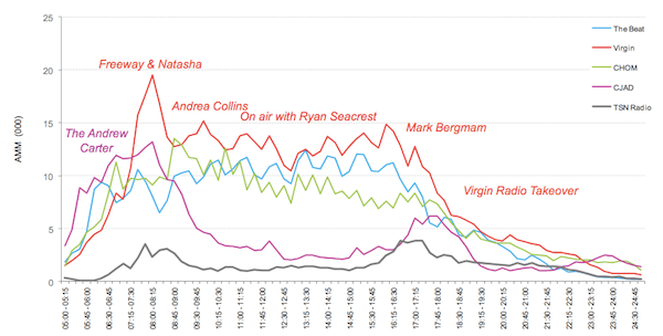 Spring 2013 ratings by time period, weekdays, adults 25-54, by Cogeco Force Radio