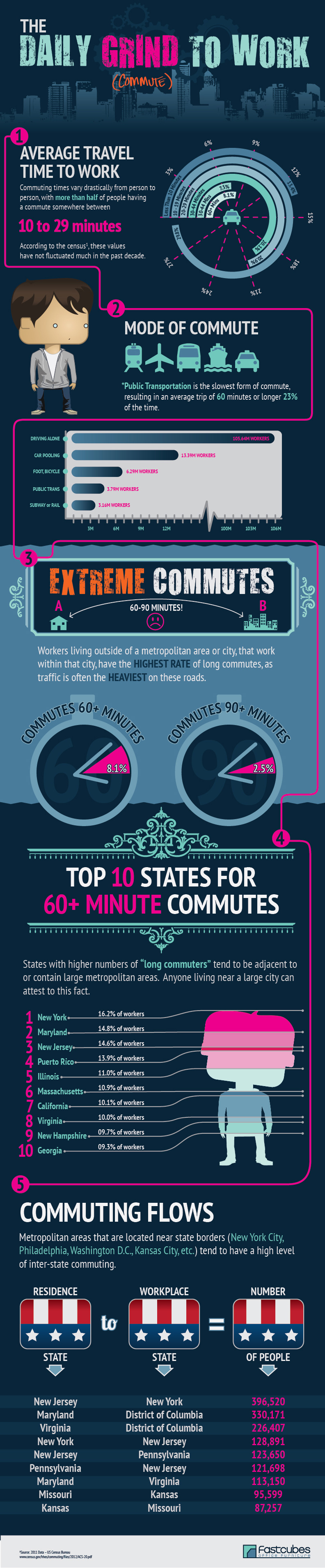 Commuting to Work - A Fastcubes Infographic