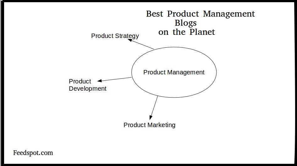 Top 40 Product Management Blogs  Websites in 2018 for Product Managers