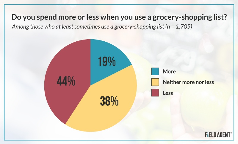 The Science of Shopping Lists 10 Insights from a Survey of 2,500 - shopping lists