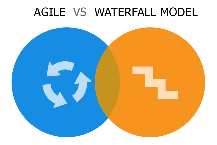 10 Differences between Agile and Waterfall Methodology - FWS