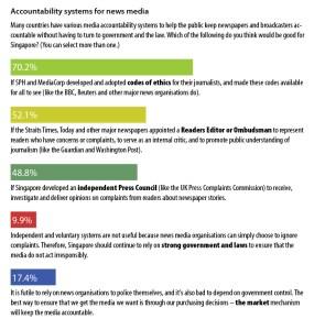 media-accountability-survey2