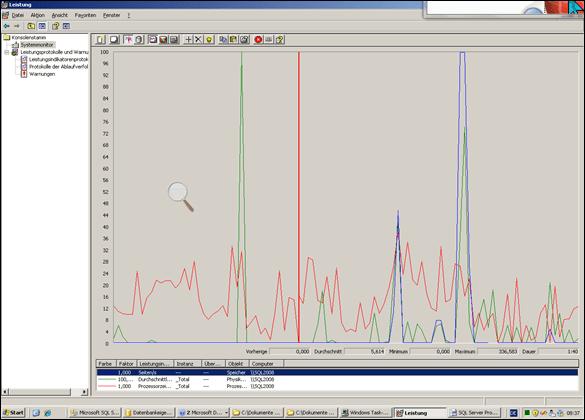 SQL Server Monitoring: Messen der Leistung mit Systemmonitor – wichtige Leistungsindikatoren