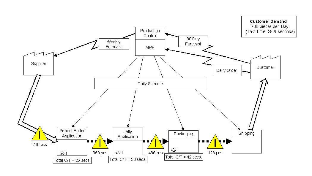 Let\u0027s Create a Current State Value Stream Map! \u2013 Gemba Academy