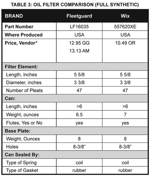 Read Dodge/Cummins Oil Filter Buyer\u0027s Guide - Part Two Oil Filter