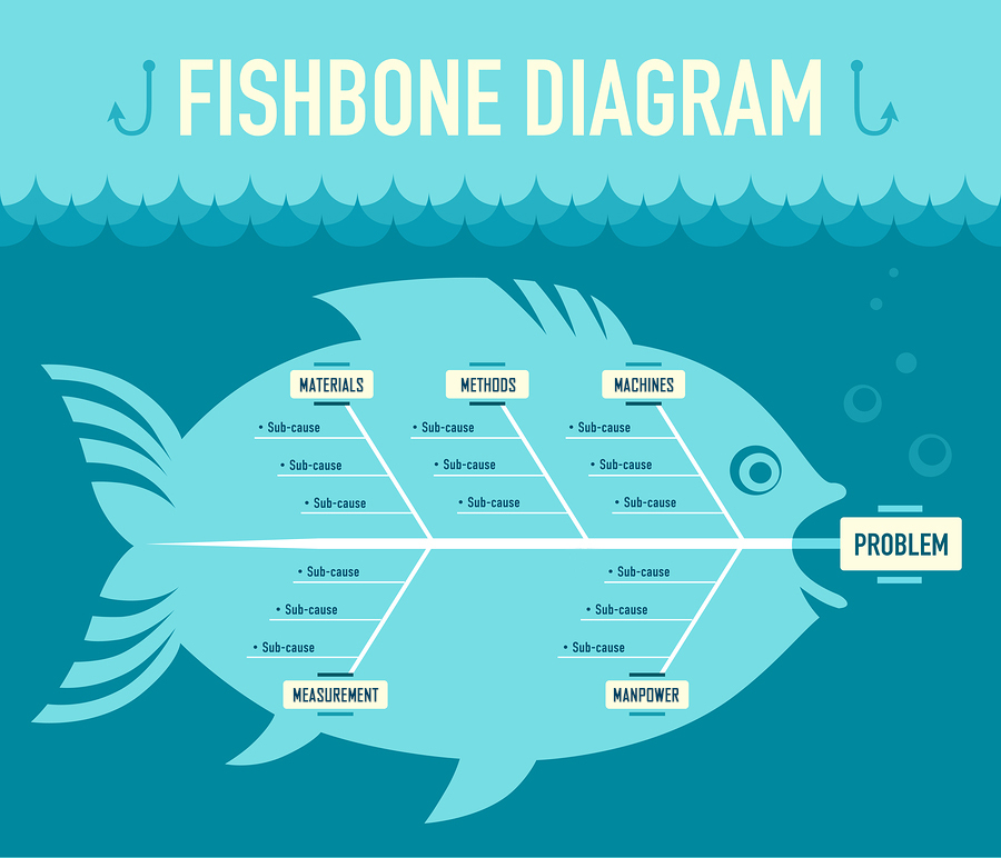 Using a Fishbone Diagram to Get to the Root of Maintenance Issues