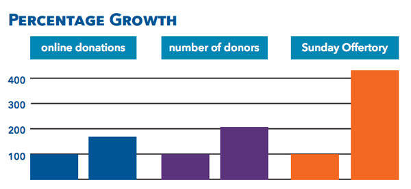 Case study: growth in giving and donors, year over year, at St. Teresa of Avila