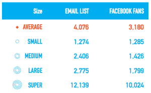 table listing the sizes of email lists and Facebook fans for four categories of small nonprofits.