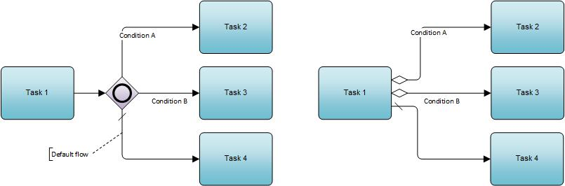 BPMN 20 terms explained \u2013 Fork, Join, Branch and Merge