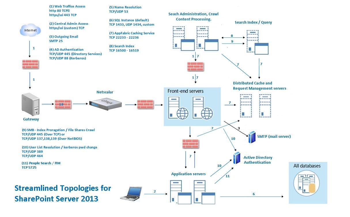 Server Wiring Diagram Wheel Horse Wiring diagram Dodge Ram 2500 SharePoint Farm Firewall Ports Server Wiring