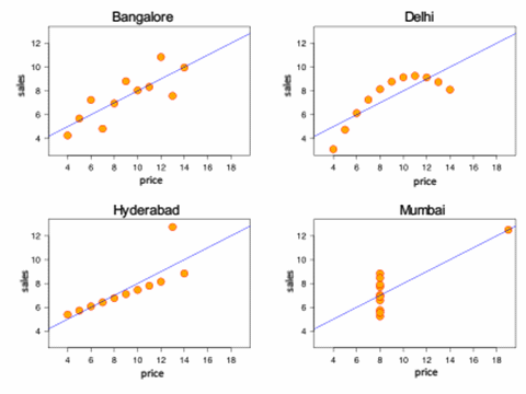anscombe-graph