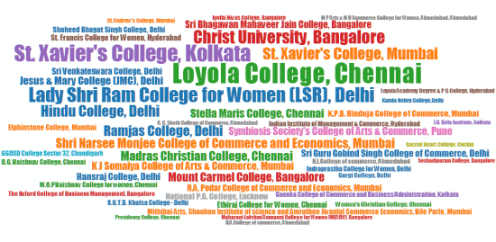 College-Word-Cloud-Commerce