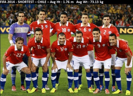 Chile team height