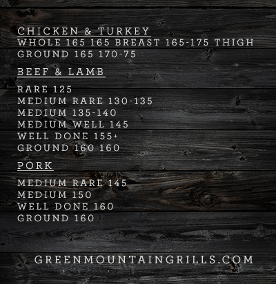 Time and Temps - Green Mountain Grills Blog