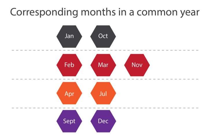 Corresponding month in common year, Determination of day of week, How to calculate day of a week, algorithm for finding the day you were born