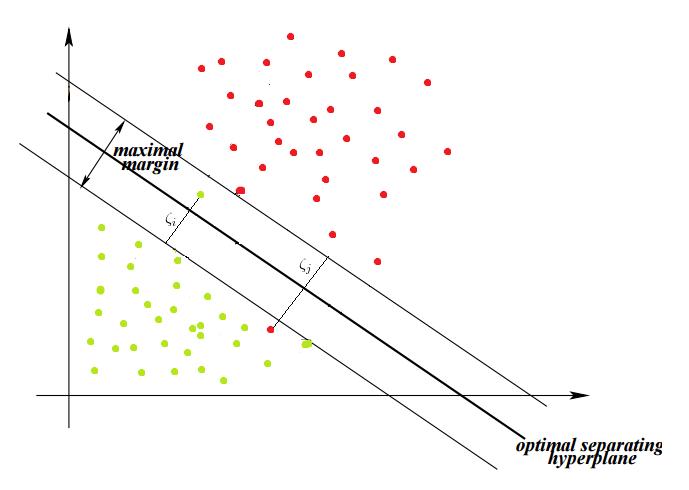 Slack variables SVM