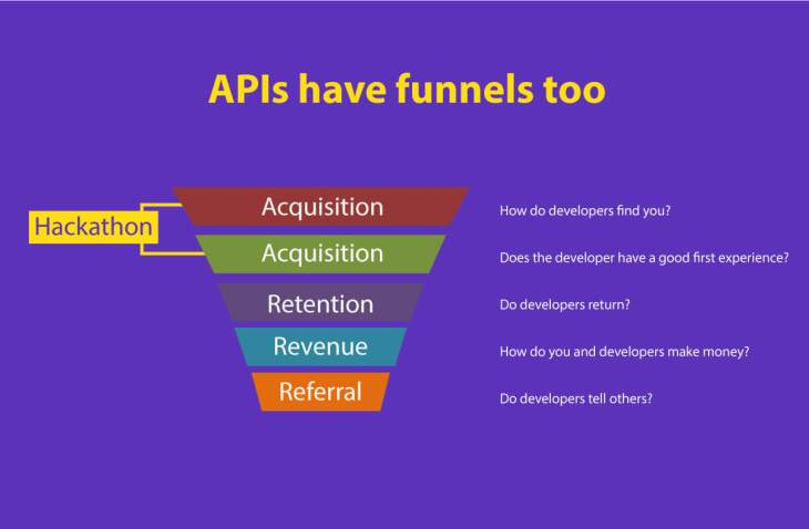 6 reasons: Why companies conduct hackathon - API funnel