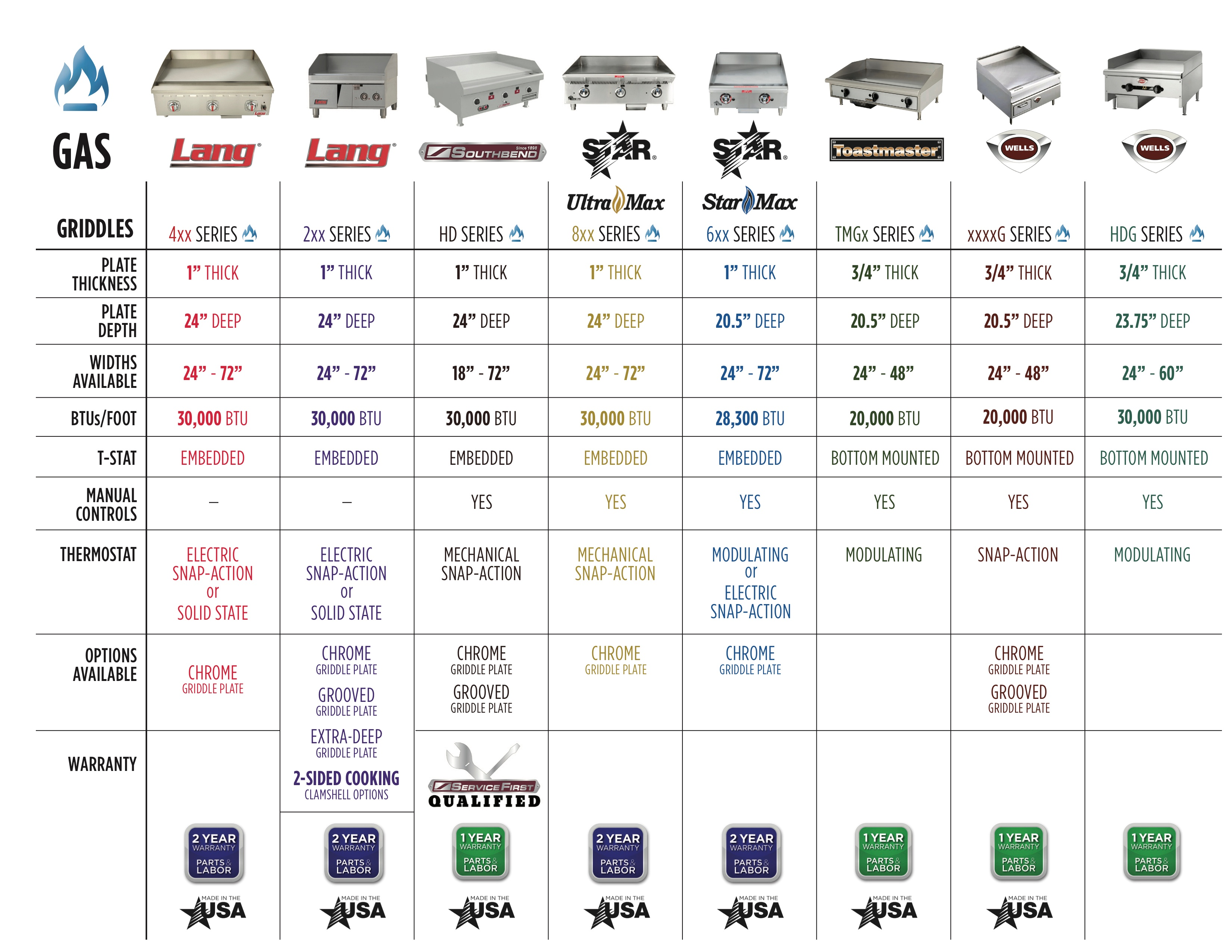 Kitchen Countertop Comparison Chart Countertop Griddle Comparison Charts From High Sabatino