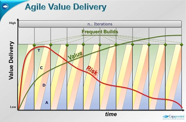 grafx-agile-risk-value-cycle