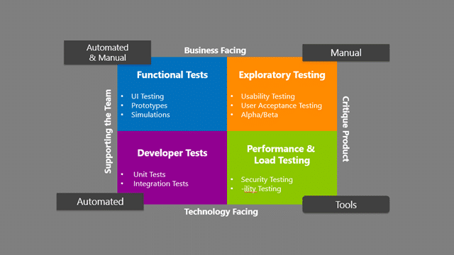 How automated testing fits into a modern application lifecycle