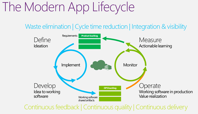 Automated Testing in a modern application lifecycle