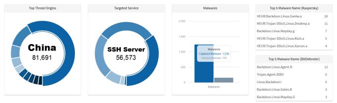 FireShot Screen Capture #038 - 'LebahNET - Distributed Honeypot Network' - dashboard_honeynet_org_my