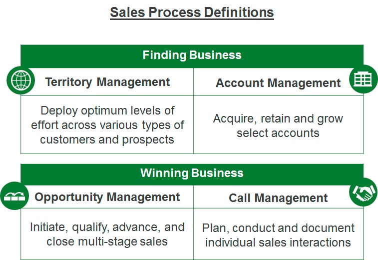 The 4 Sales Processes You Desperately Need