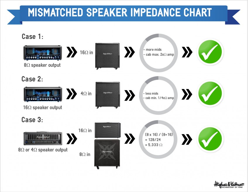 Ohm cooking 101 understanding amps, speakers and impedance - Hughes