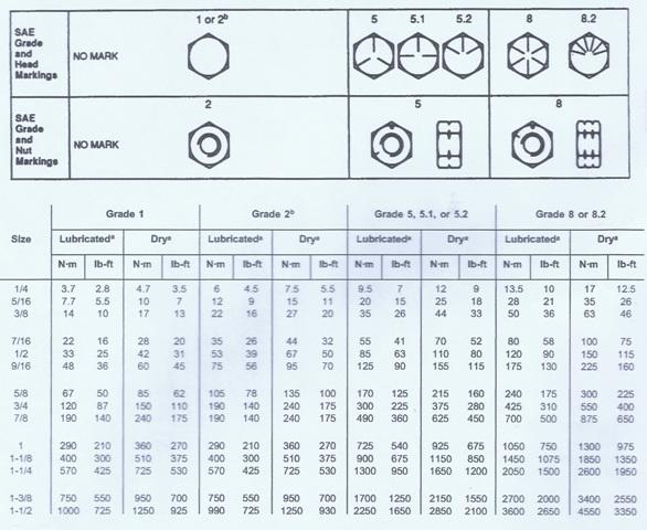 Bolt Torque Chart  Bolt Torque Chart