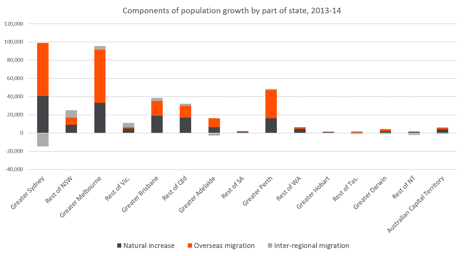 Regional Australia Migration Between Capital Cities And Regional Australia Id Blog