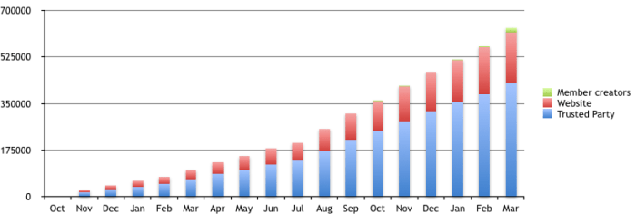 Growth in ORCID identifiers, from Oct. 2012-Mar. 2014
