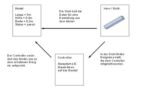 Lehrlingsausbildung Applikationsentwicklung \u2013 Model View Controller