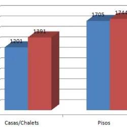 precios-medios-vivienda-14-15