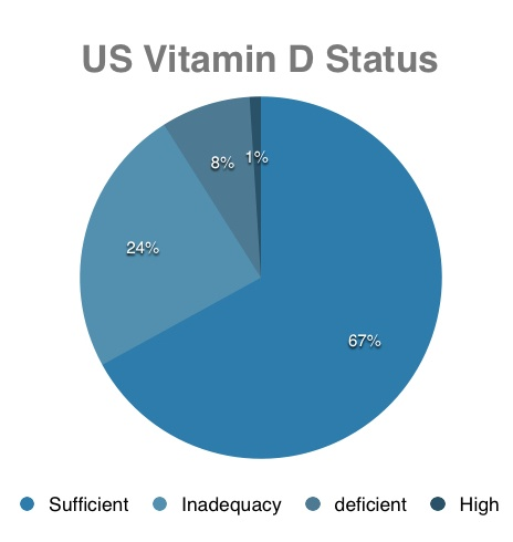 Can Vitamin D Restore Low Testosterone Levels?
