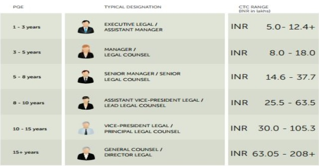 Sample Business Profile Of A Sole Proprietorship Partnership Top Ten Highest Paying Legal Jobs In India Ipleaders